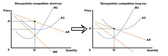 Figure 3 Changes In Equilibrium Monopolistic Competition Short Run To Long