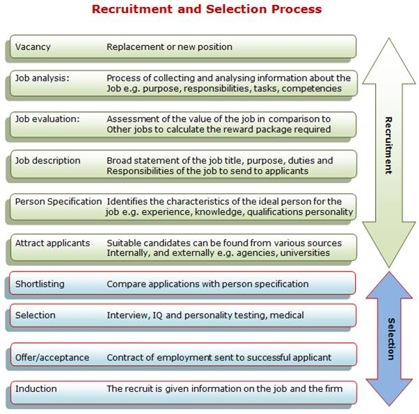recruitment and selection process of Recruitment and selection recruitment refers to the process of finding possible candidates for a job or function, undertaken by recruiters it may be undertaken by an.
